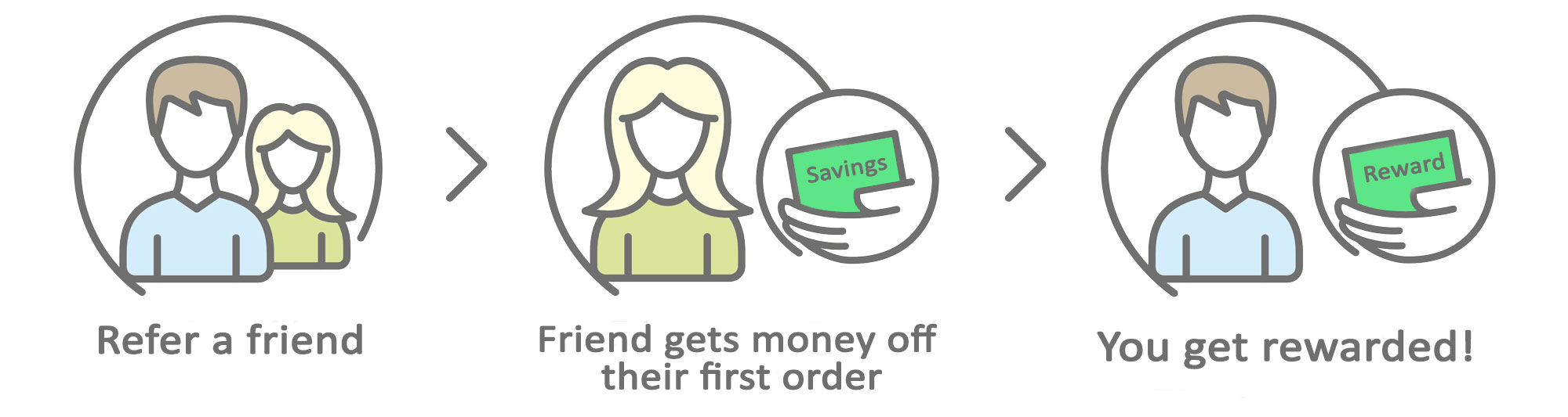 Refer A Friend Infographic